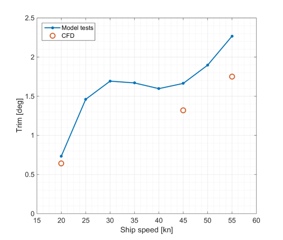 Figure 6: Comparison of model test results with CFD results in terms of hydrodynamic trim angle