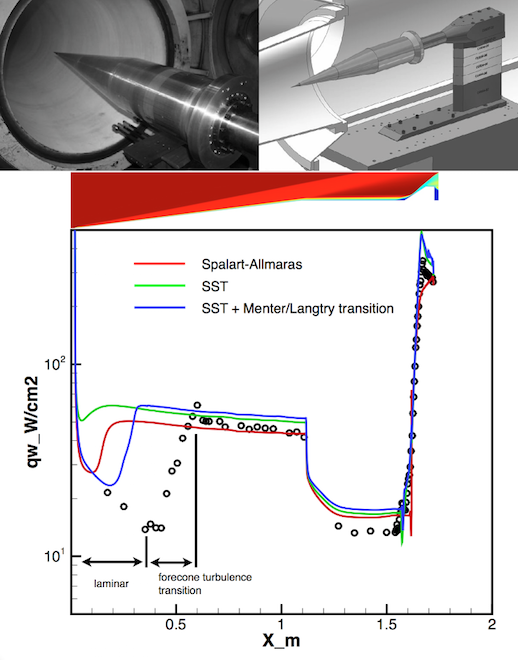 Figure 1: HIFiRE-1 experimental rig. Below: Comparison of FINE™/Turbo CFD solution vs. experimental data [4]. | Courtesy of Allan Grosvenor, Masten Aerodynamics Lead