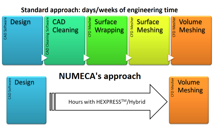 Figure 4: Comparison of standard meshing practices vs. NUMECA's efficient approach
