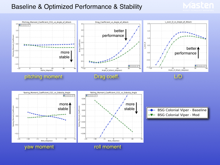 Figure 7: Performance and stability plots showing how optimized design is significantly better than baseline model | Courtesy of Masten Space Systems