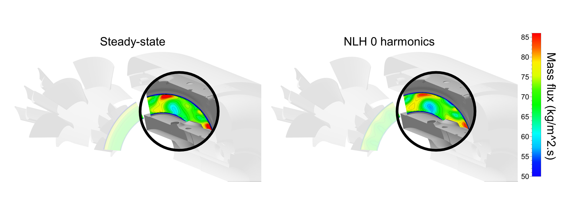 FIGURE 6: Mass flux at the outlet of the combustion chamber and at the inlet of the HPT for the steady-state (left) and NLH 0 harmonic (right) simulations.
