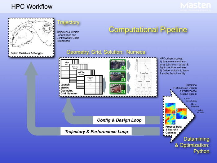 Figure 3: HPC computational pipeline | Courtesy of Masten Space Systems