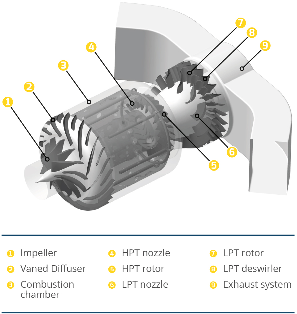 FIGURE 2: Layout of the KJ66 micro gas turbine