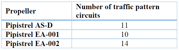 Figure 5: Number of traffic pattern circuits
