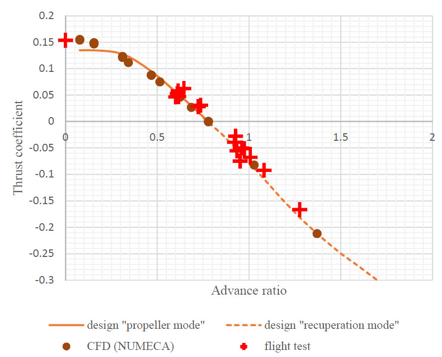 Figure 6: Design predictions, CFD and test flight measurements of the thrust coefficient for EA-002 propeller versus advance ratio