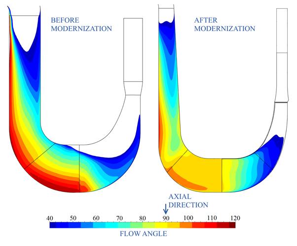 Figure 3: Flow angle