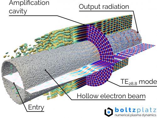 boltzplatz - Numerical Plasma Dynamics