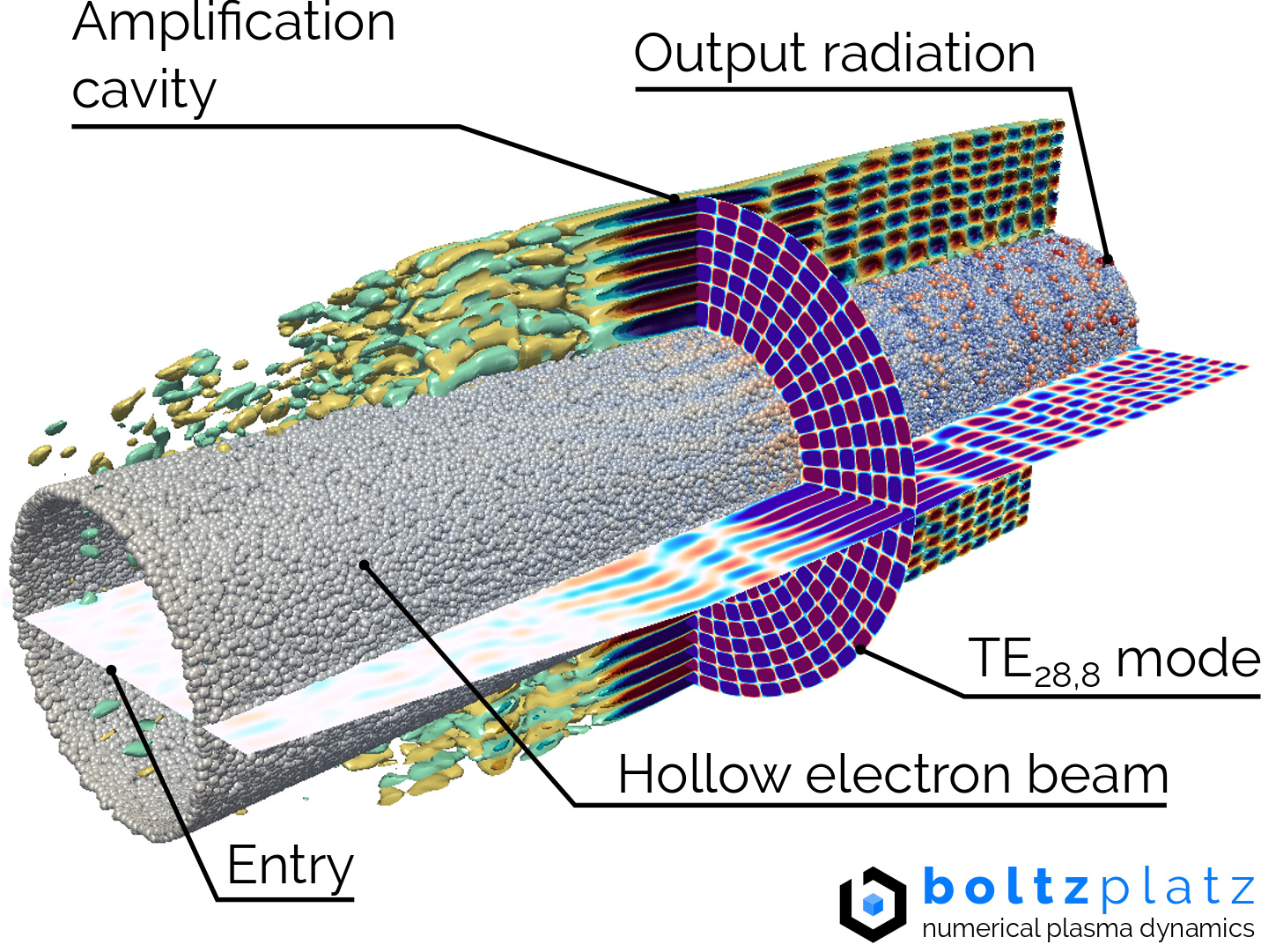 Physically accurate simulation of a gyrotron resonator device, where the kinetic energy of an accelerated electron hollow beam is converted into electromagnetic energy by utilizing the electron cyclotron resonance (ECR) instability