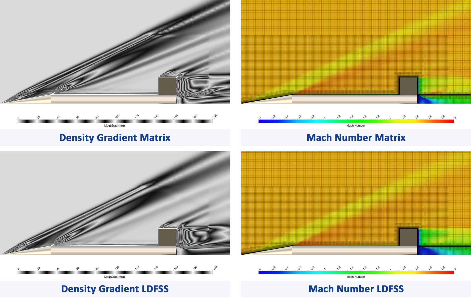 Figure 12 A qualitative comparison of the two schemes at Ma 2.5 and on the 15M mesh