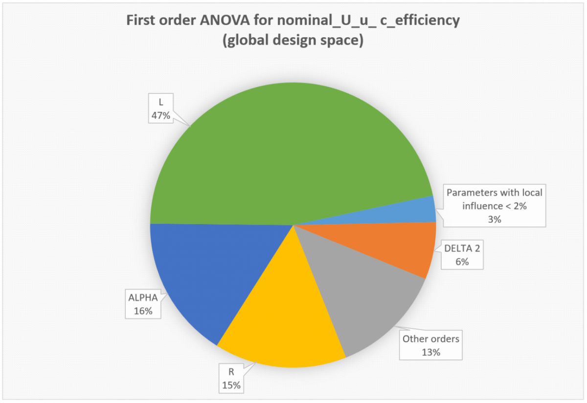 The ANOVA graph for the 6 free parameters