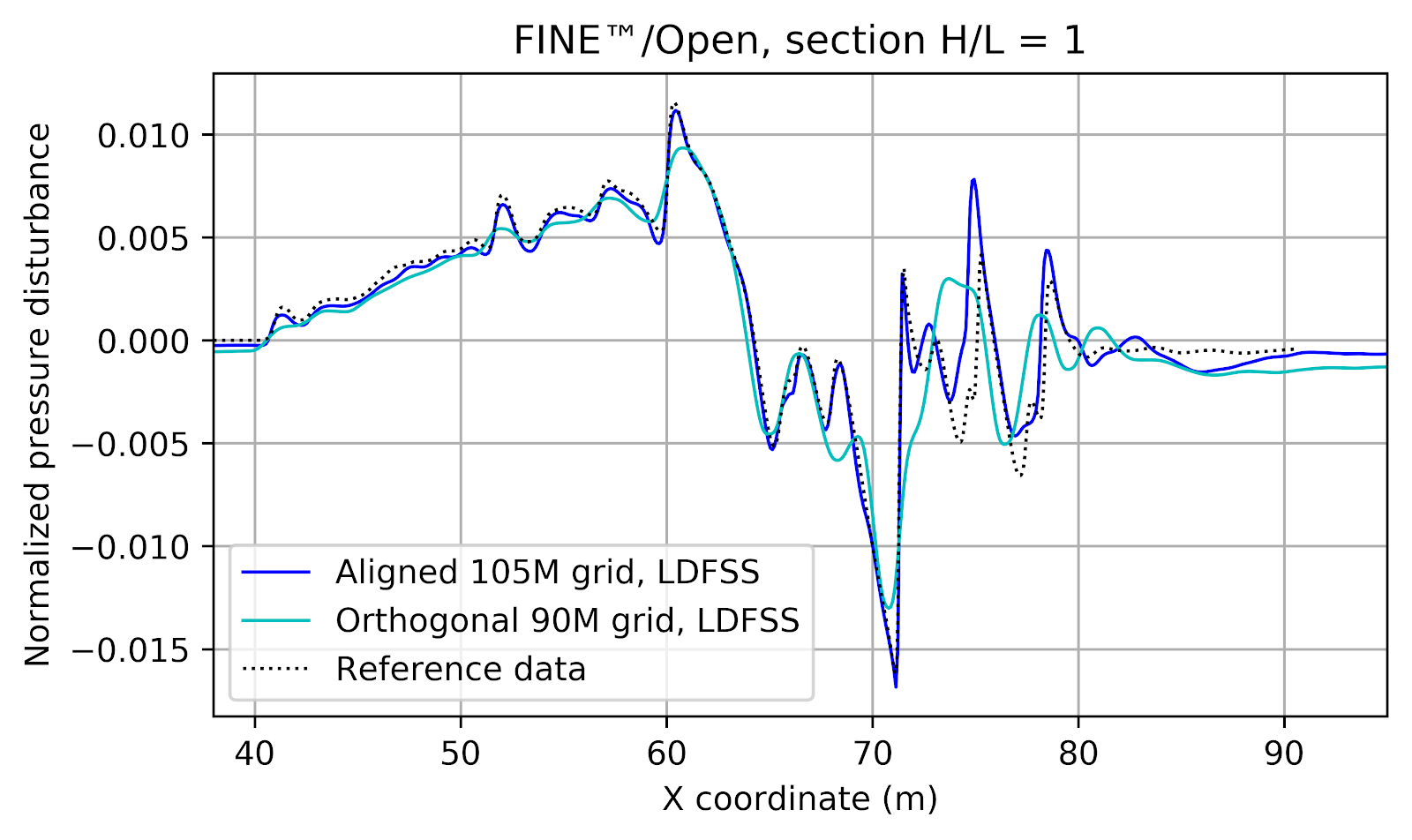 Figure 10: Comparison of normalized pressure disturbance profile between 90M orthogonal and 105M aligned meshes at the location corresponding to 1 length below the airplane
