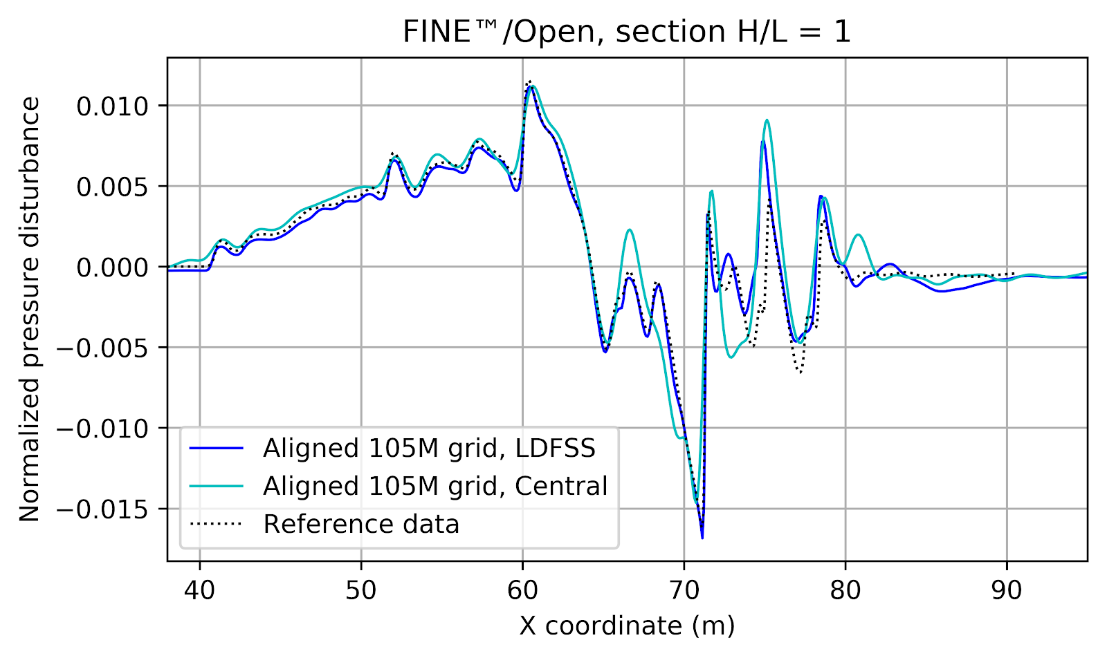Figure 11: Comparison of normalized pressure disturbance profile between LDFSS and central scheme with scalar dissipation using the 105M aligned mesh. The location corresponds to 1 length below the airplane