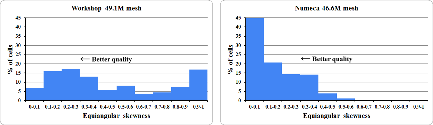 Figure 5: Histograms Of Equiangular Skewness Of The Meshes