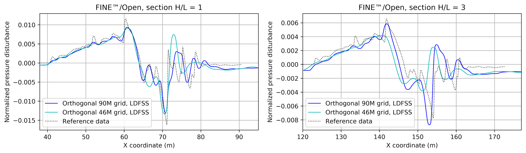 Figure 9: a) Comparison of normalized pressure disturbance profile between 46.6M and 90M orthogonal meshes to the workshop entries average on the finest 194.4M mesh at the location corresponding to a) 1 length below the airplane b) 3 length below the airplane