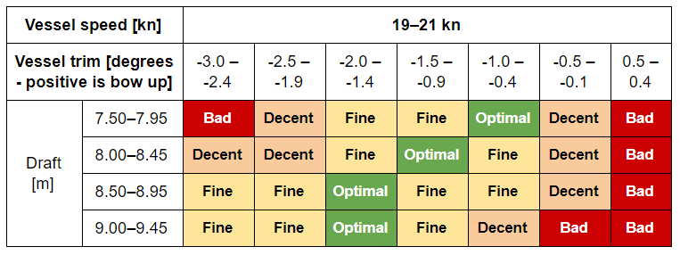 Figure 3: Example Of Optimised Trim Table