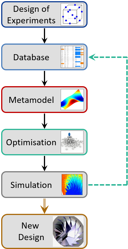 Fig.3: Optimisation strategy using a surrogate model