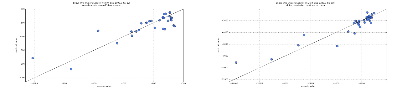 Fig.6: Leave-one-out analysis (LOO): correlation between accurate values and approximated values from the surrogate