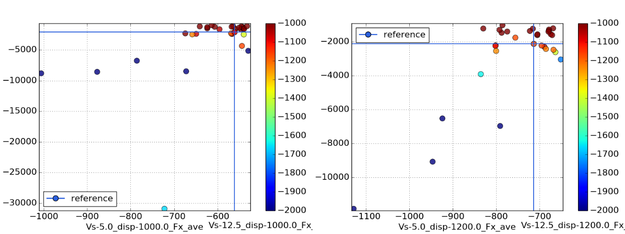 Fig.7: Total resistance of database samples (left: 1000kg; right: 1200kg). Base design is marked via the blue cross