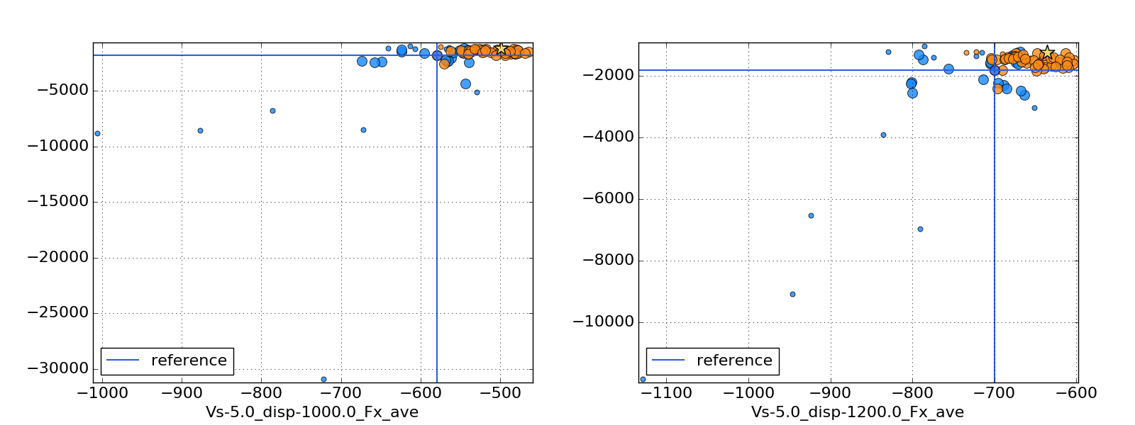 Fig.8: Total resistance of optimised samples, coloured in orange (left: 1000kg; right: 1200kg). Substantial improvements and no samples in undesired regions