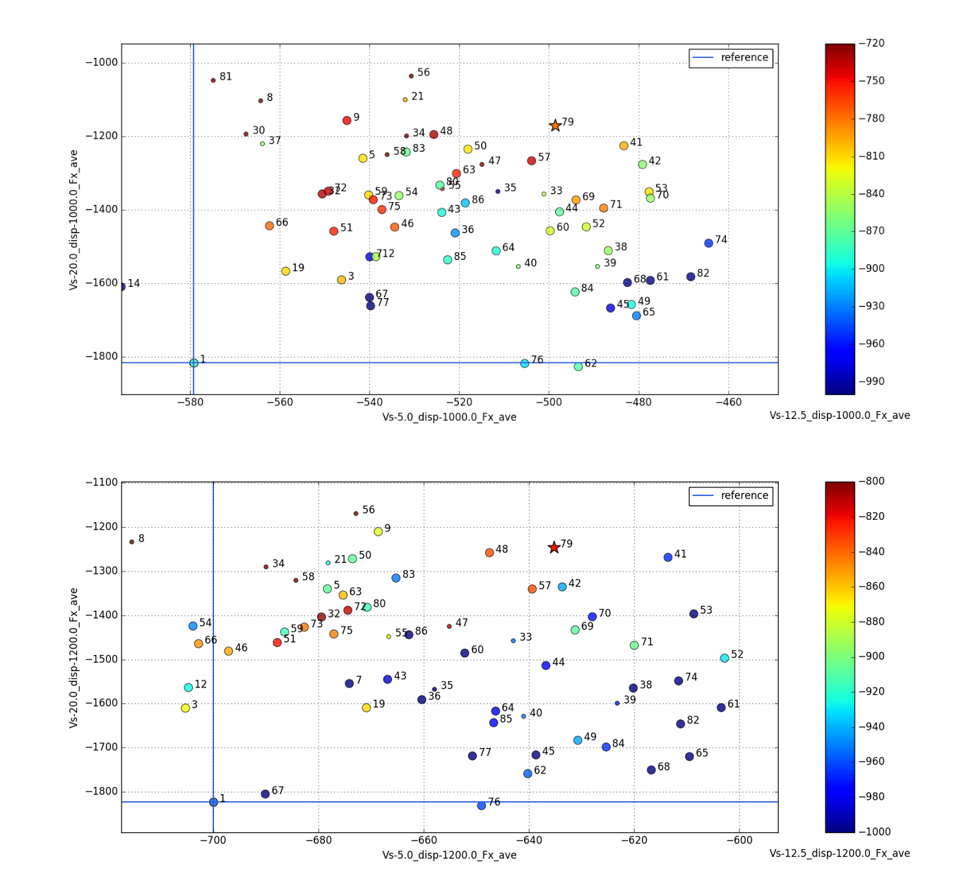 Fig.9: Total resistance values at 1000kg (top) and 1200kg (bottom). Improvements up to 35% are achieved