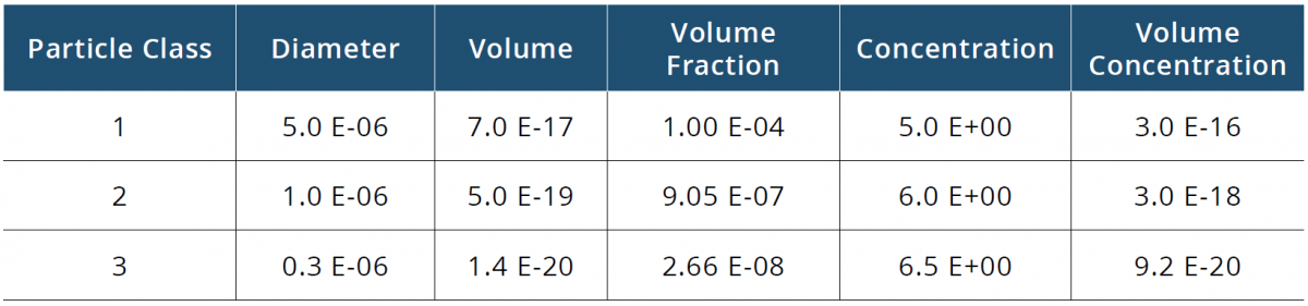 Table 1 : Definition of Class 1, Class 2 and Class 3 particles (respectively 5.0, 1.0 and 0.3 micrometers diameter) used in the particle tracking simulation. As particle diameter reduces, the number of particles increases logarithmically