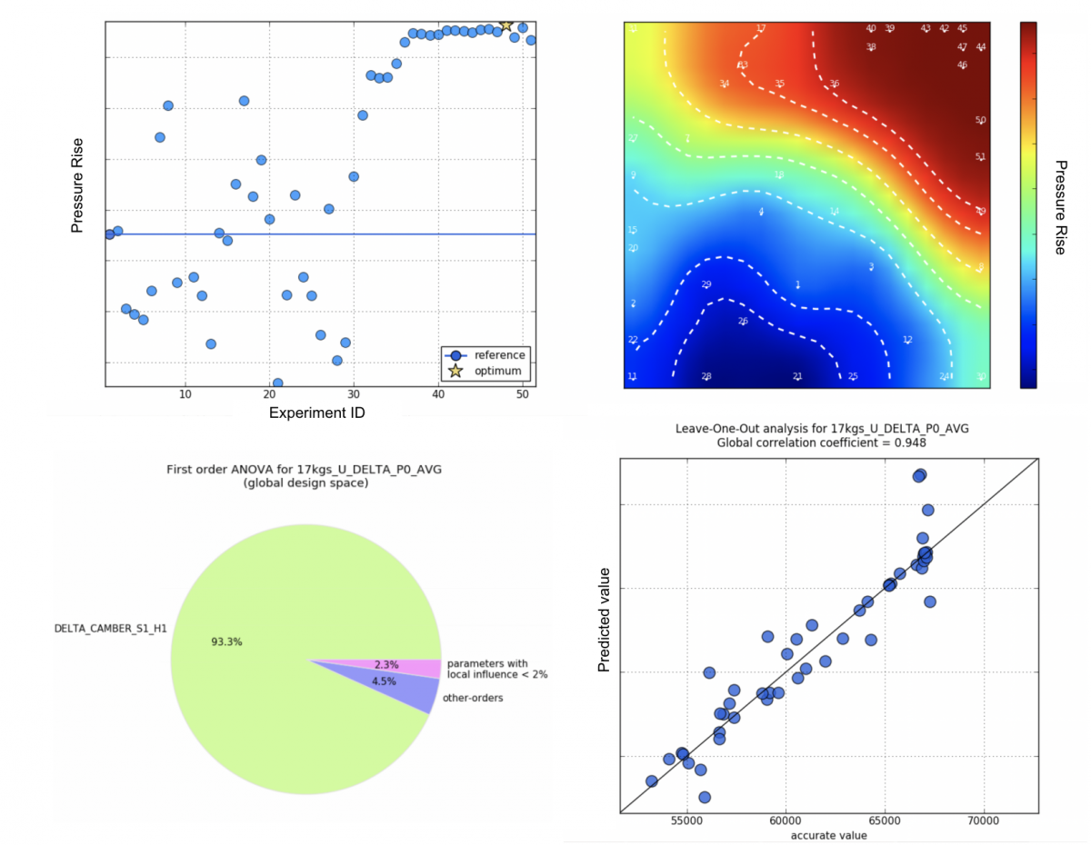 FIGURE 2 : From left to right, top to bottom: The scatter plot shows the value of an objective for all the database and optimization samples, with the optimum individual highlighted by a star. The self-organizing map reveals correlation and anti-correlation between parameters. The analysis of variance (ANOVA) decomposes the global variability of an output over a range of input variables. The Leave-One-Out (LOO) plot estimates the model reliability.