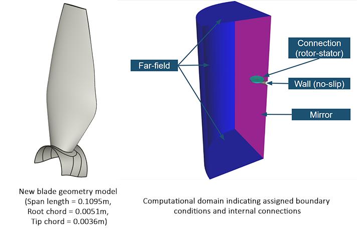 Figure 2: Blade geometry and computational domain