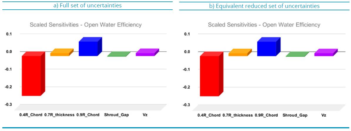 FIGURE 1: Scale sensitivity on open water efficiency