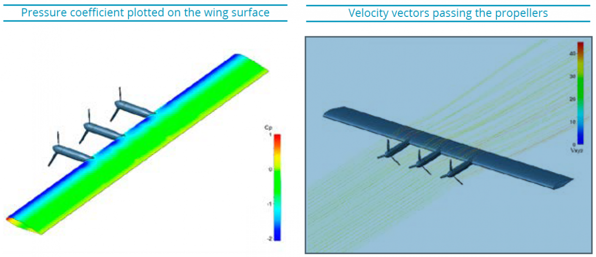 Figure 1: Pressure Coefficient Plotted On The Wing Surface Velocity Vectors Passing The Propellers