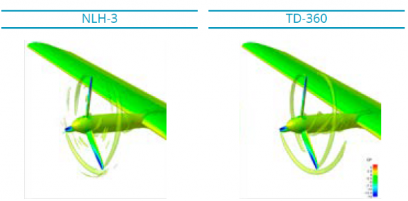 Figure 3: Evolution Of Thrust For Single Blade Static Pressure Coefficient Distribution On Wing And Propeller