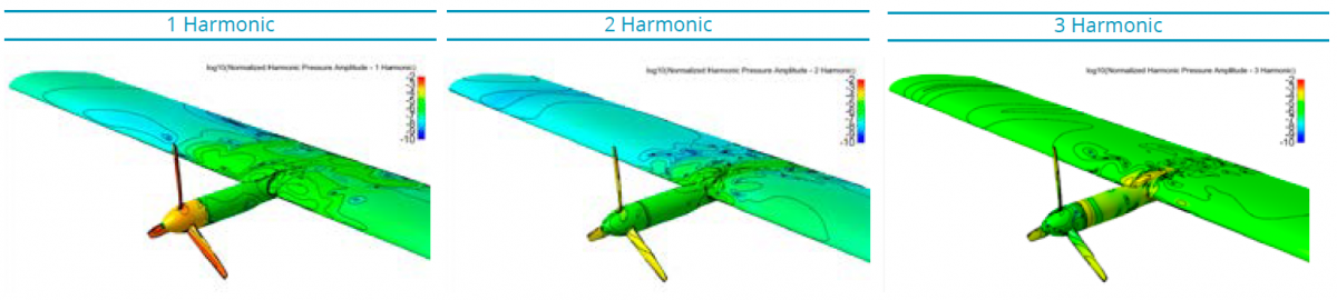 Figure 4: Logarithmic Normalized Harmonic Pressure Amplitude Distribution Over The Wing And Propeller Surfaces